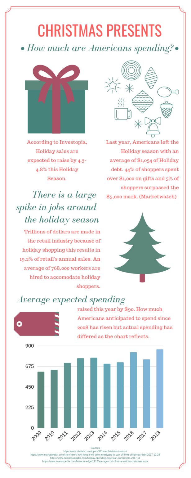 Gift Infographic